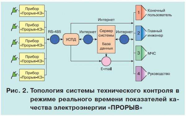 Мониторинг качества электрической энергии